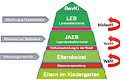 JAEB Dorsten